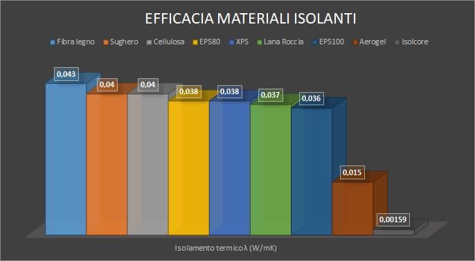 Grafico migliori materiali isolanti